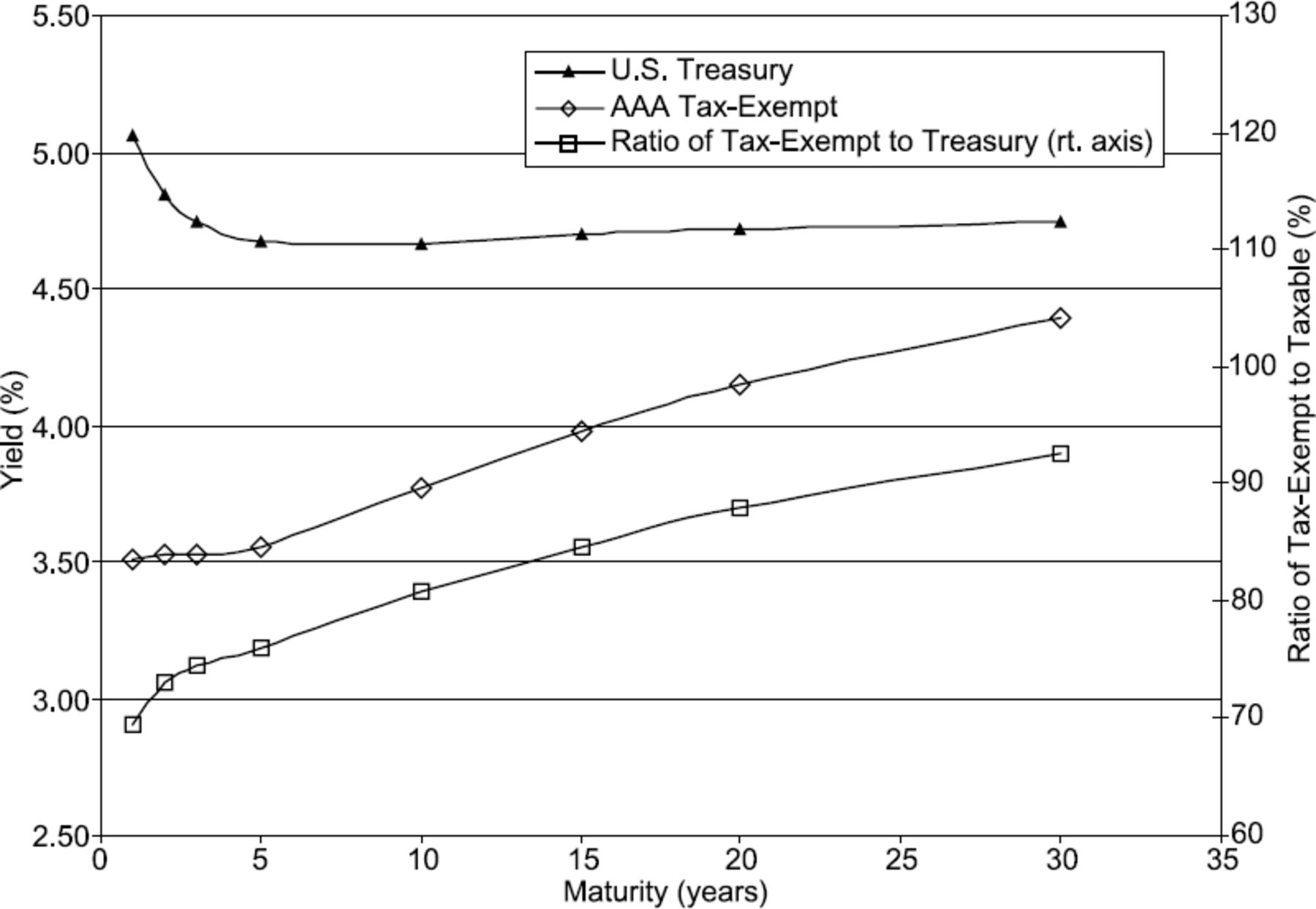 What Makes the Municipal Yield Curve Rise? | The Journal of