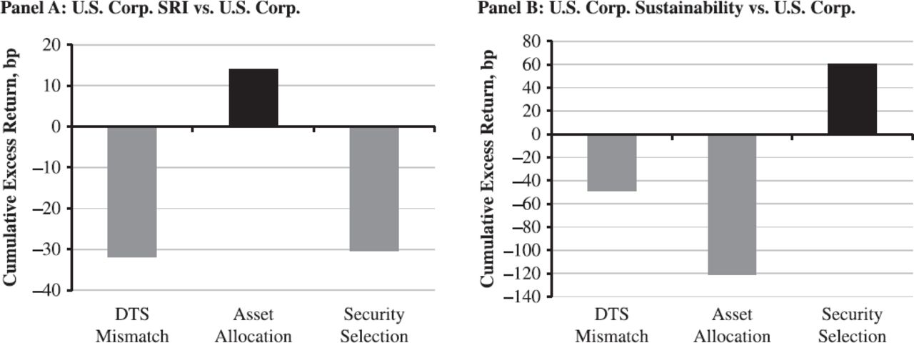 ESG Ratings and Performance of Corporate Bonds | The Journal of