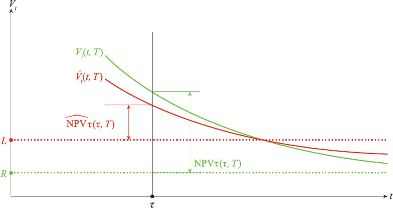 You Can Work It Out! Valuation and Recovery of Private Debt
