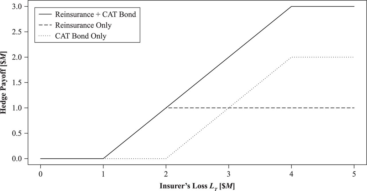 Reinsurance or CAT Bond? How to Optimally Combine Both | The ...